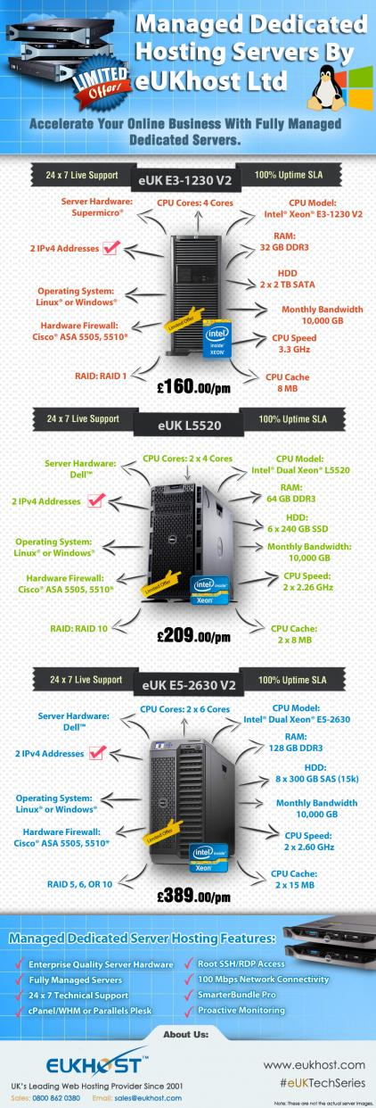 Name:  Limited Offer Fully Managed Dedicated Hosting Servers By eUKhost Ltd- Final.jpg